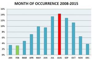 Bird strike statistics (ICAO) charting seasonality