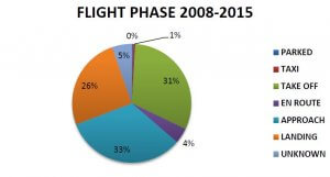 Bird strike statistics (ICAO) for the flight phase at which incidents occur